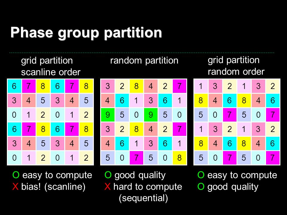 Phase group partition grid partition scanline order random partition
