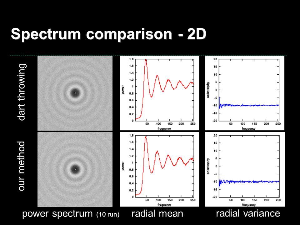 Spectrum comparison - 2D