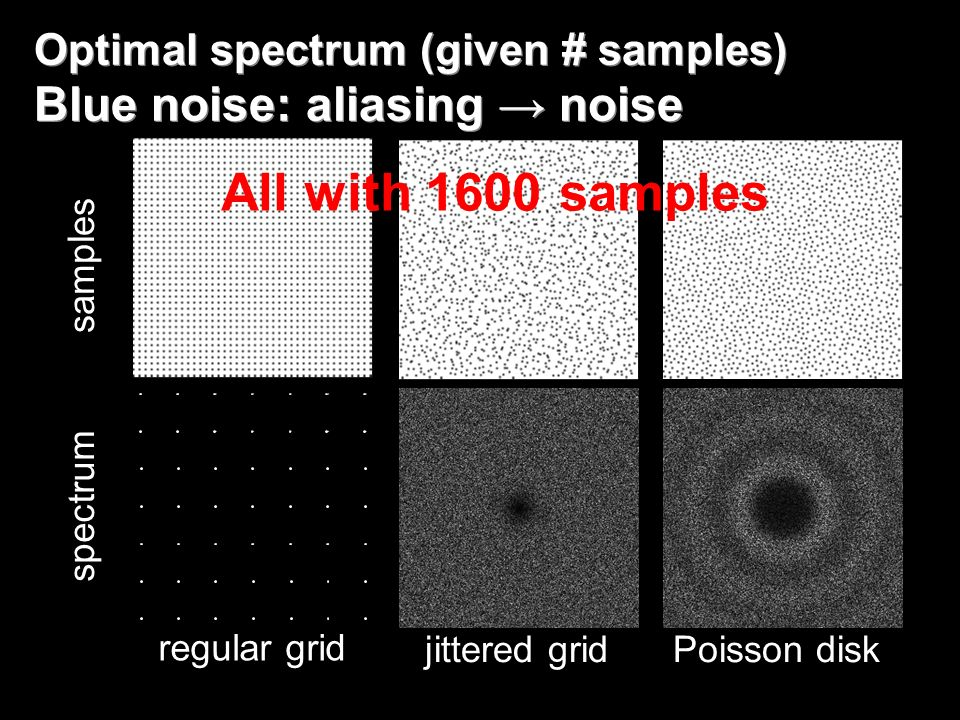 Optimal spectrum (given # samples) Blue noise: aliasing → noise