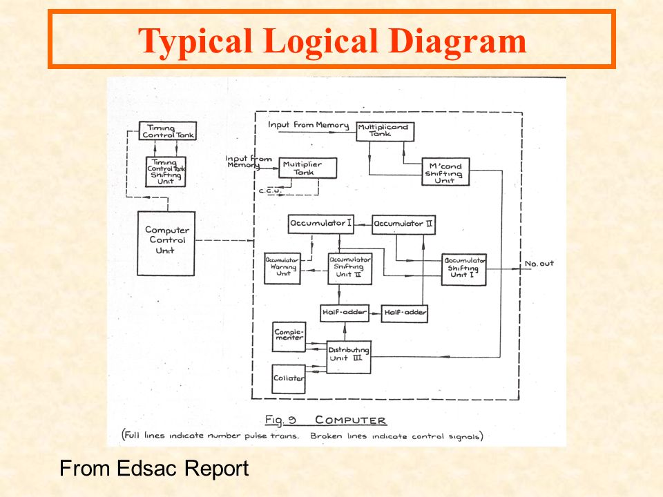 Typical Logical Diagram