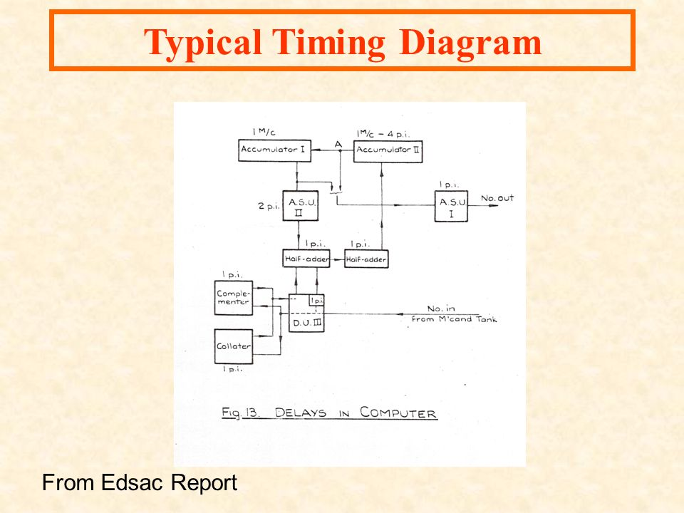 Typical Timing Diagram