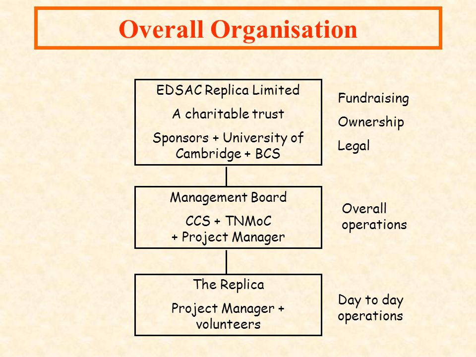 Overall Organisation EDSAC Replica Limited A charitable trust