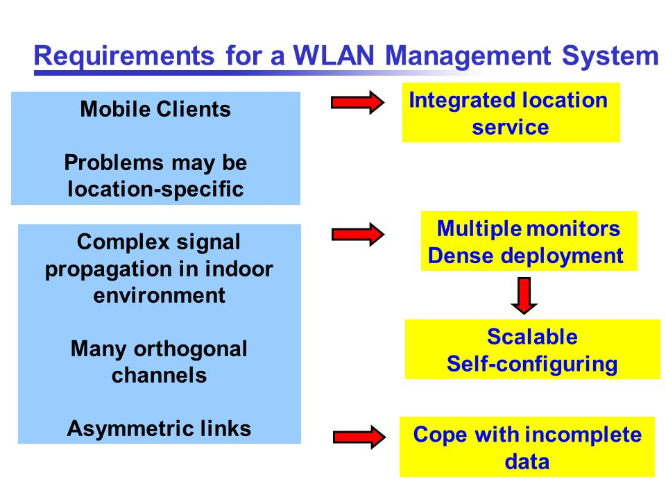 Requirements for a WLAN Management System