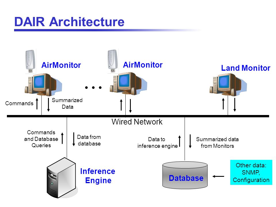 DAIR Architecture AirMonitor AirMonitor Land Monitor Wired Network