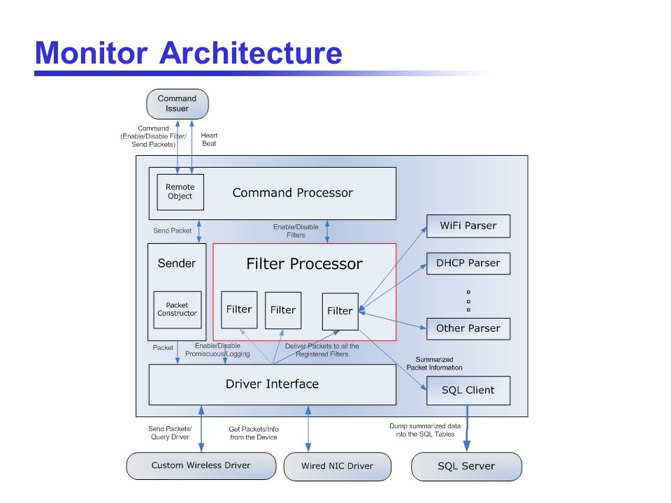 Monitor Architecture Extensibility : new task = new filter