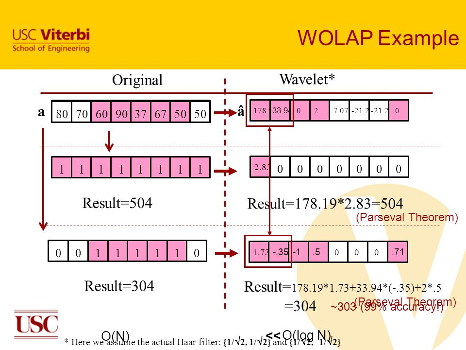 WOLAP Example Original Wavelet* Result=504 Result=178.19*2.83=504