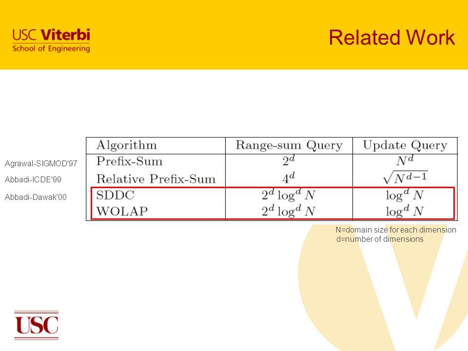 Related Work Agrawal-SIGMOD 97 Abbadi-ICDE 99 Abbadi-Dawak 00