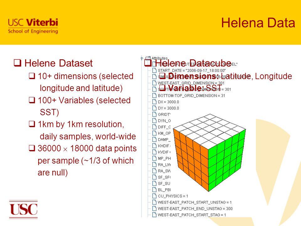Helena Data Helene Dataset Helene Datacube 10+ dimensions (selected