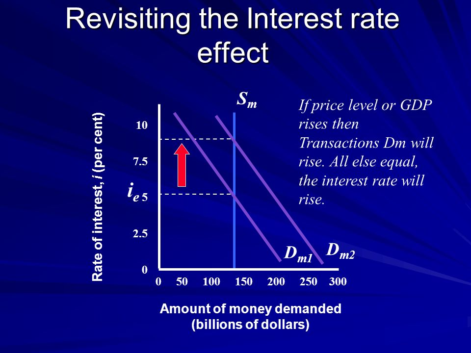 Revisiting the Interest rate effect