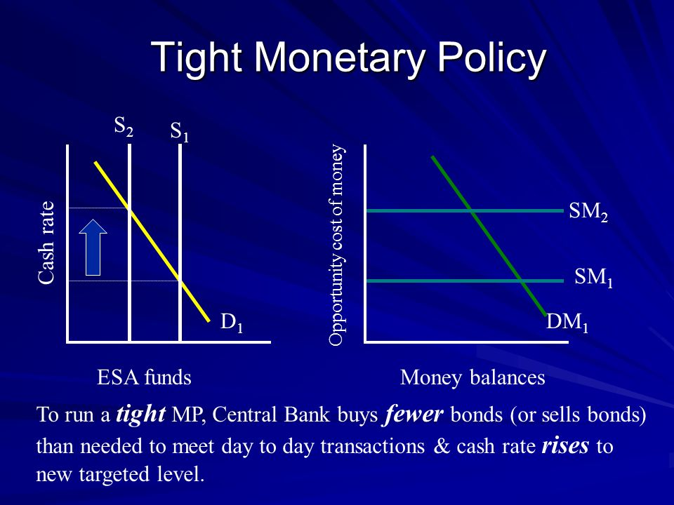 Tight Monetary Policy S2 S1 SM2 Cash rate SM1 D1 DM1 ESA funds