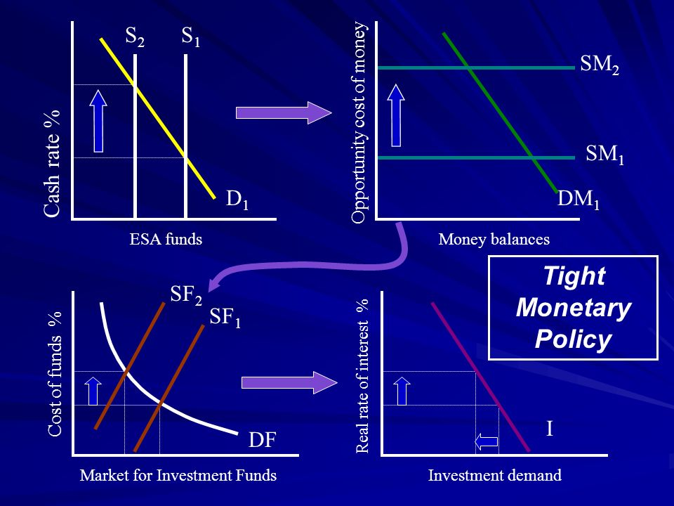 Tight Monetary Policy S2 S1 SM2 Cash rate % SM1 D1 DM1 SF2 SF1 I DF