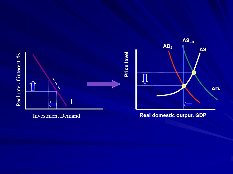 I Real rate of interest % Investment Demand ASLR AD2 AS Price level