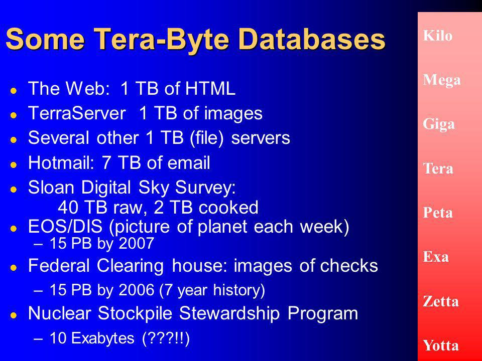 Some Tera-Byte Databases