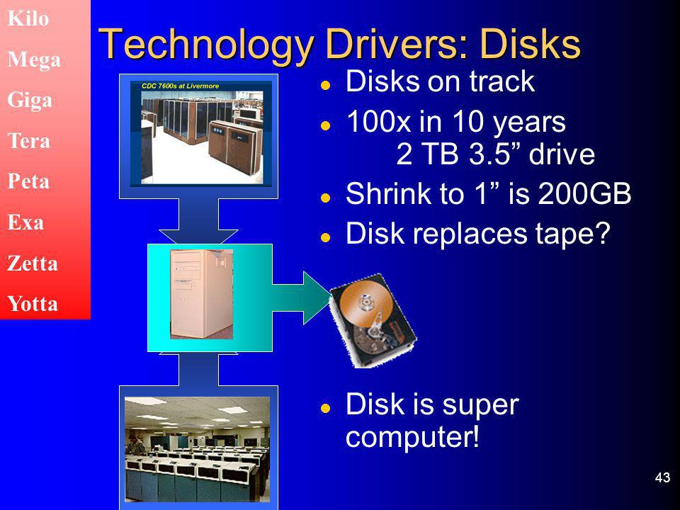 Technology Drivers: Disks