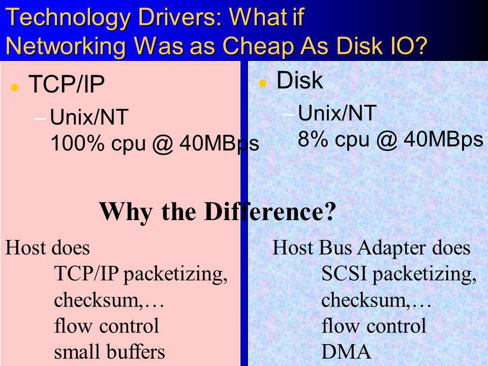 Technology Drivers: What if Networking Was as Cheap As Disk IO