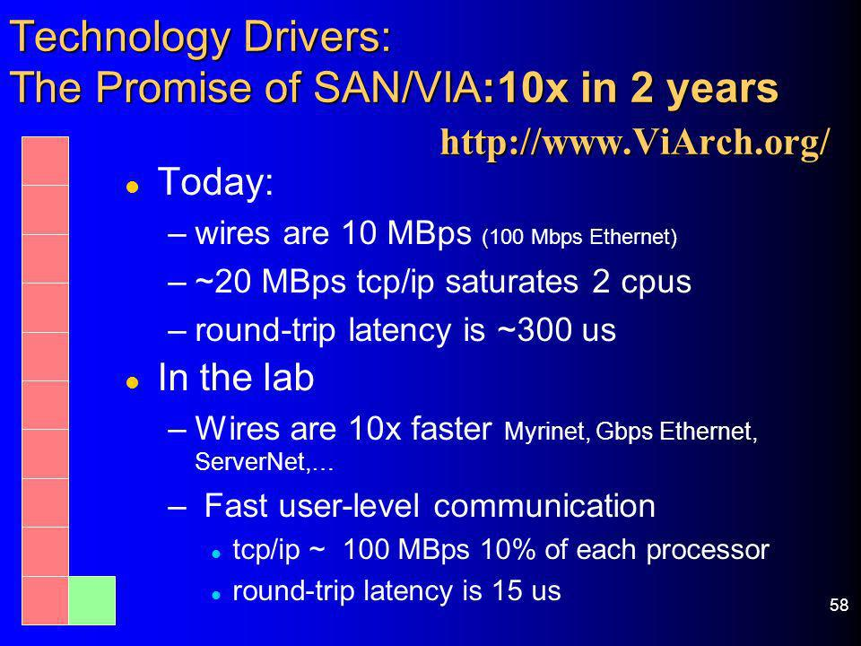 Technology Drivers: The Promise of SAN/VIA:10x in 2 years.