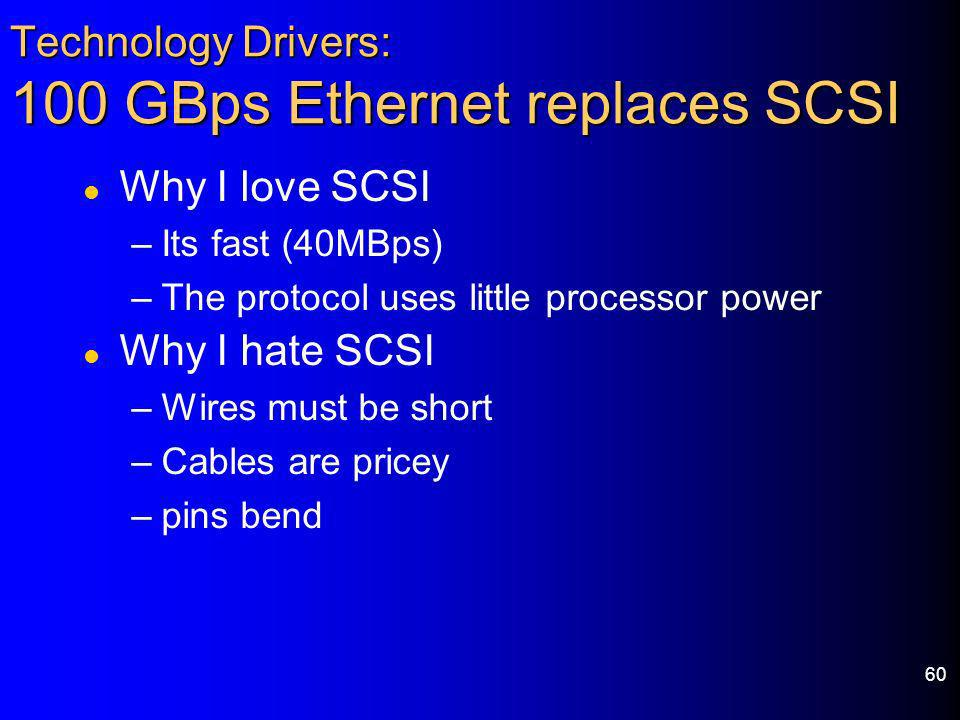 Technology Drivers: 100 GBps Ethernet replaces SCSI