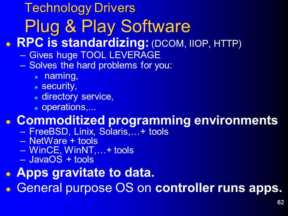 Technology Drivers Plug & Play Software