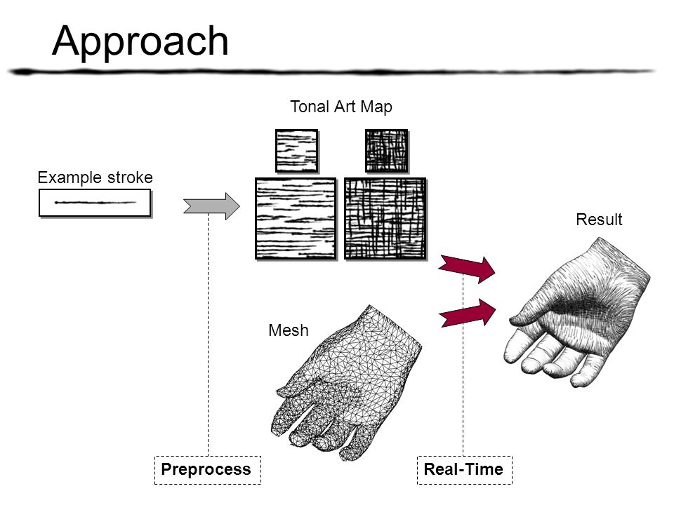 Approach Tonal Art Map Example stroke Result Mesh Preprocess Real-Time