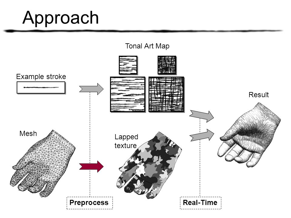 Approach Tonal Art Map Example stroke Result Mesh Lapped texture