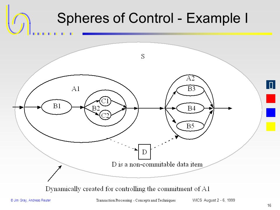 Spheres of Control - Example I