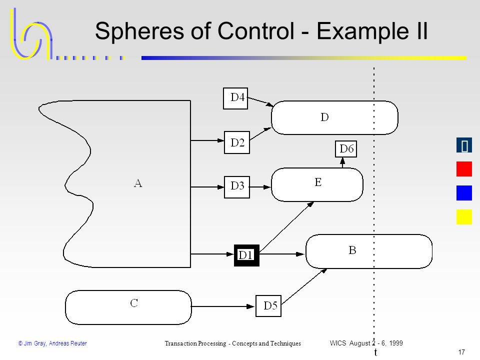 Spheres of Control - Example II