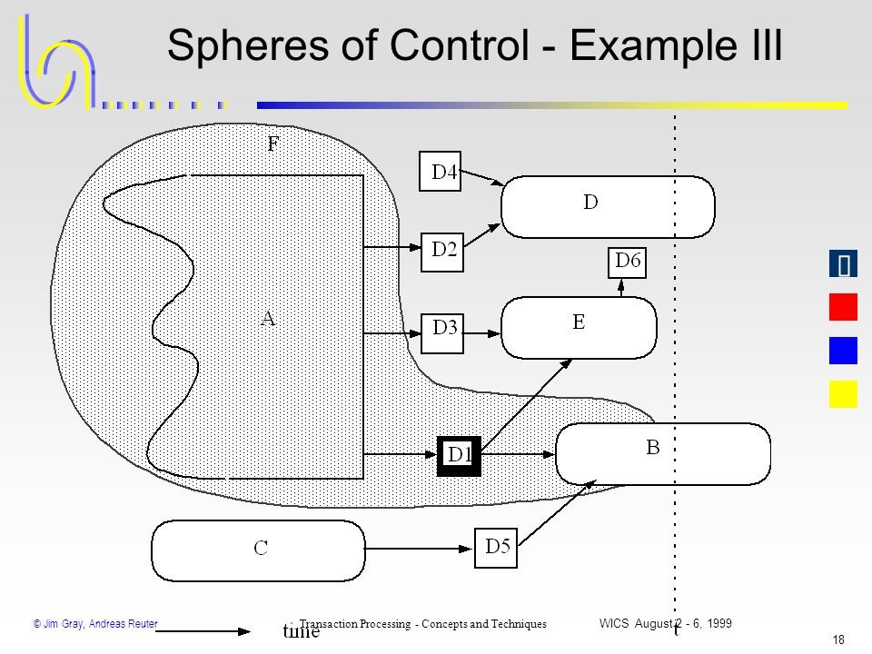 Spheres of Control - Example III