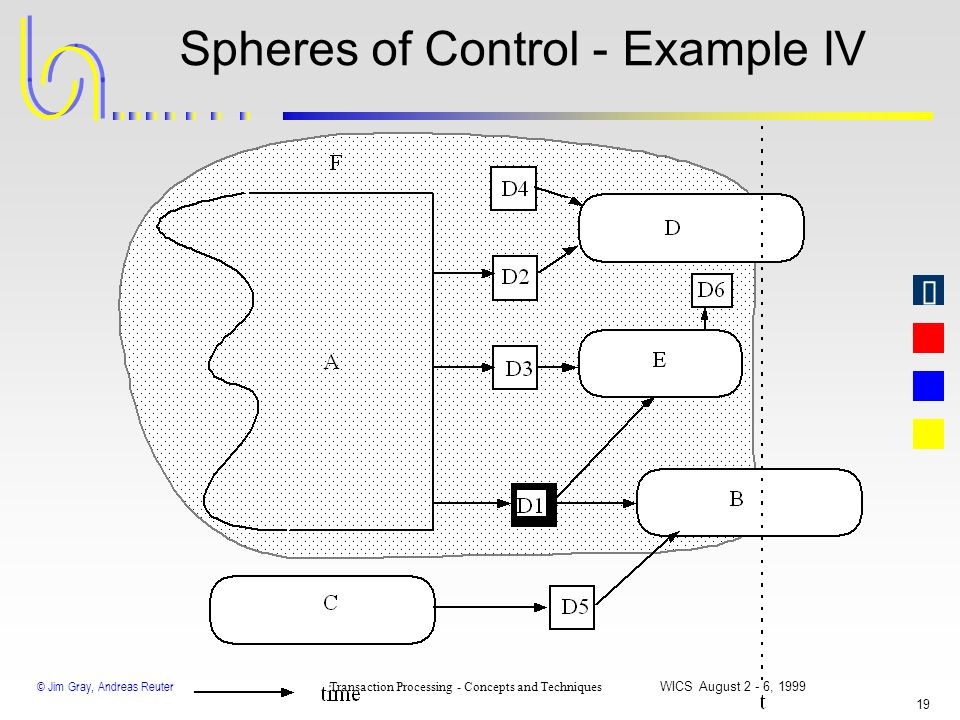 Spheres of Control - Example IV