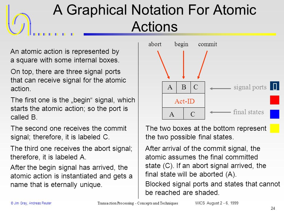 A Graphical Notation For Atomic Actions