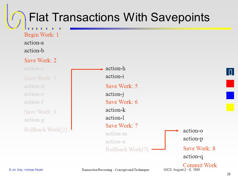 Flat Transactions With Savepoints