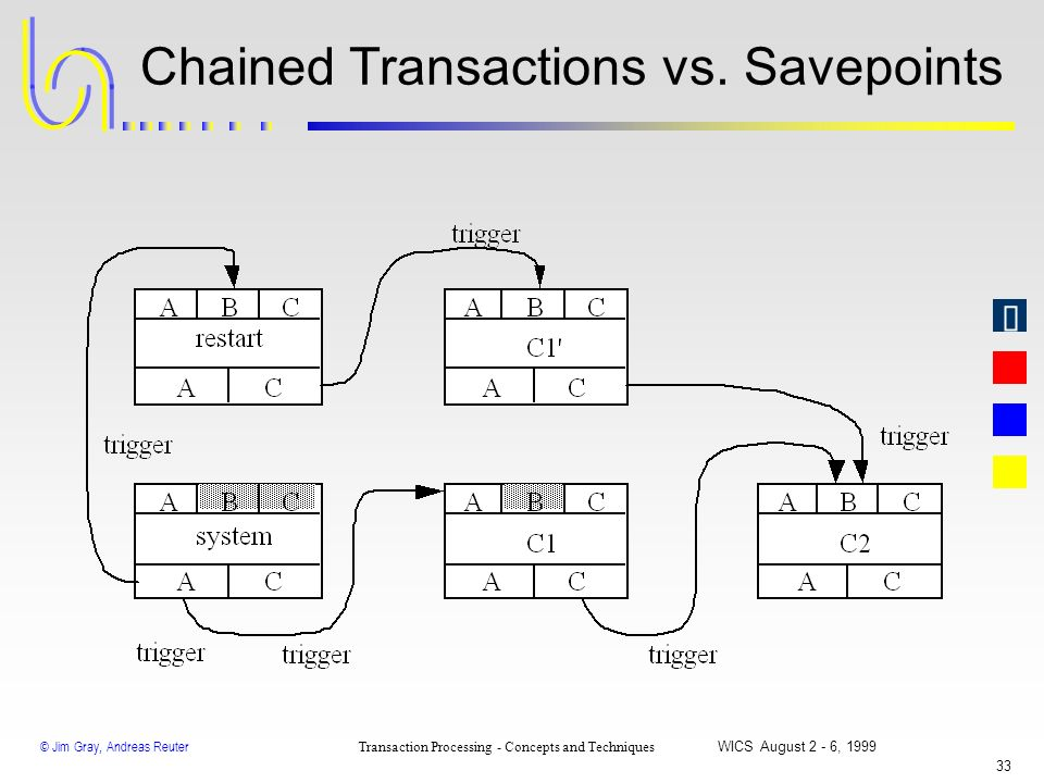 Chained Transactions vs. Savepoints