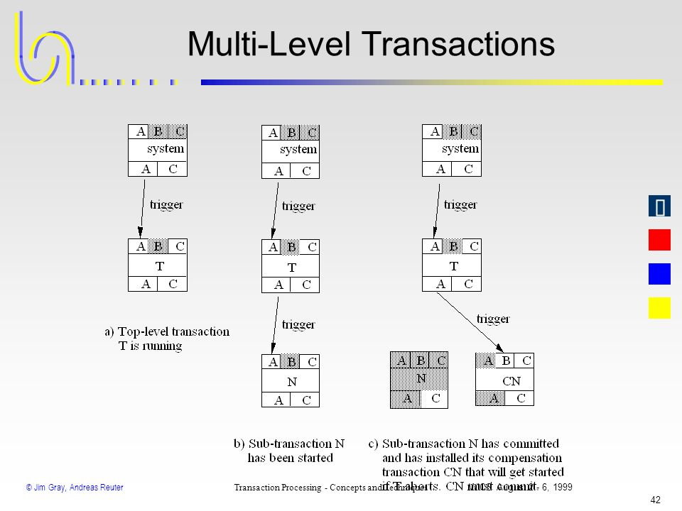 Multi-Level Transactions