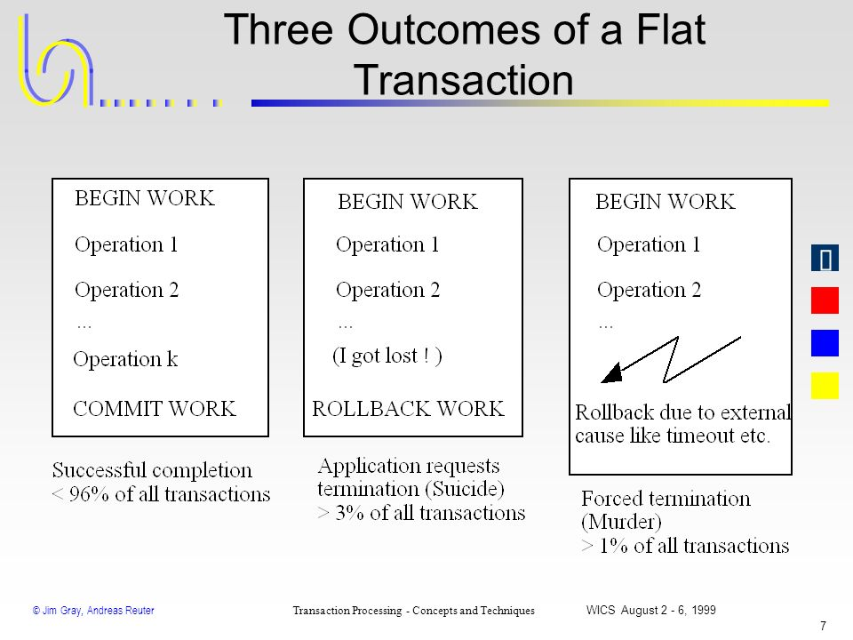 Three Outcomes of a Flat Transaction