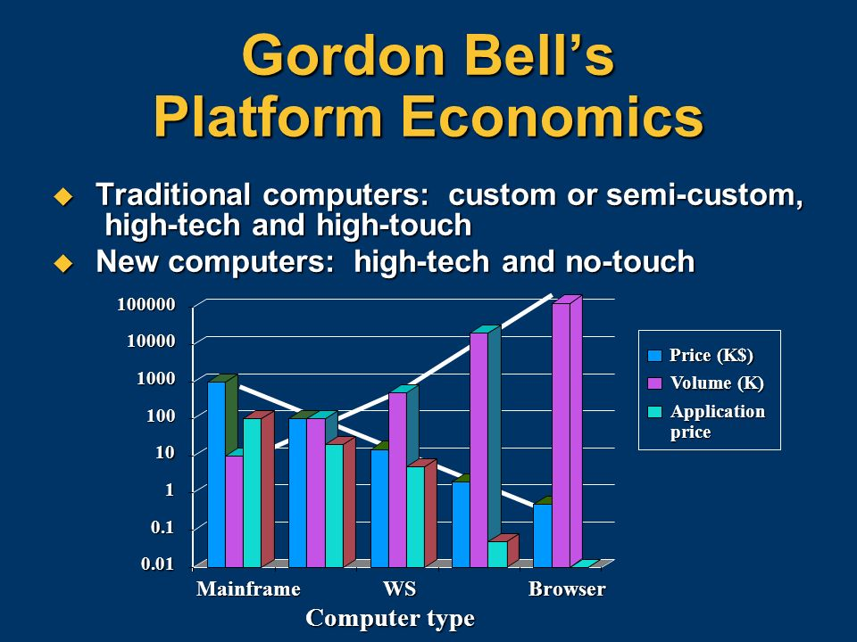 Gordon Bell's Platform Economics