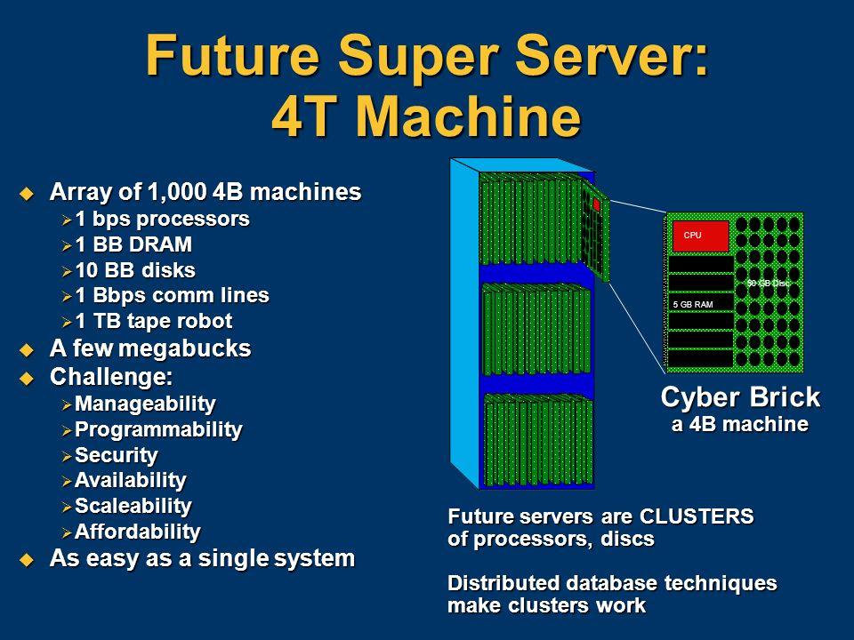 Future Super Server: 4T Machine