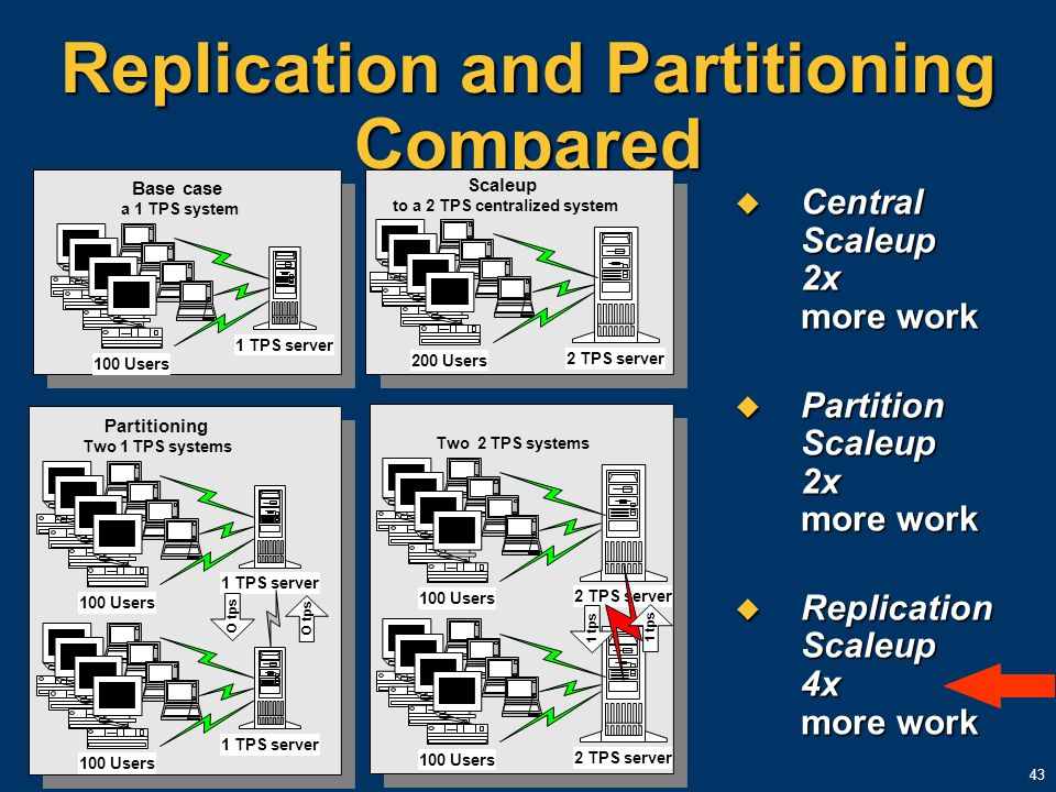 Replication and Partitioning Compared