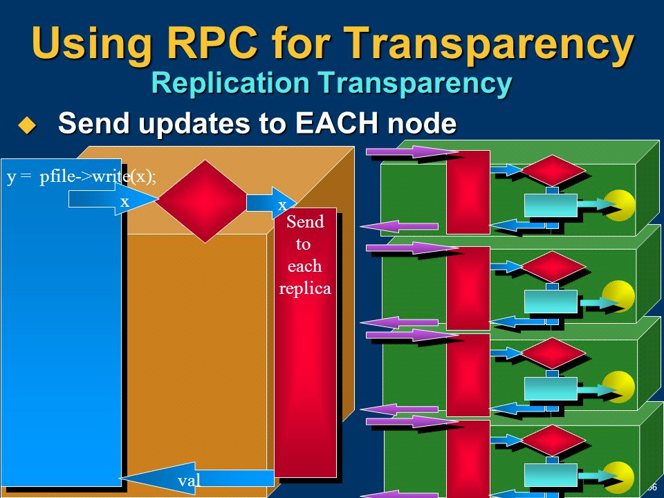 Using RPC for Transparency Replication Transparency