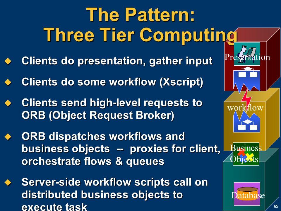The Pattern: Three Tier Computing