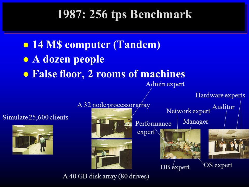 1987: 256 tps Benchmark 14 M$ computer (Tandem) A dozen people