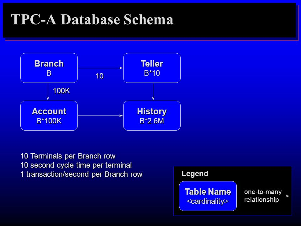 TPC-A Database Schema Branch Account History Teller Table Name B