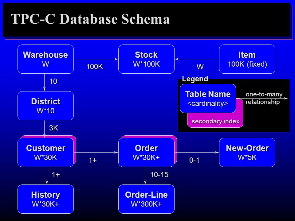TPC-C Database Schema Warehouse Table Name Stock Item District
