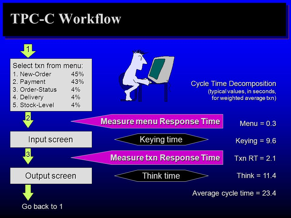 TPC-C Workflow 1 Measure menu Response Time Input screen Keying time