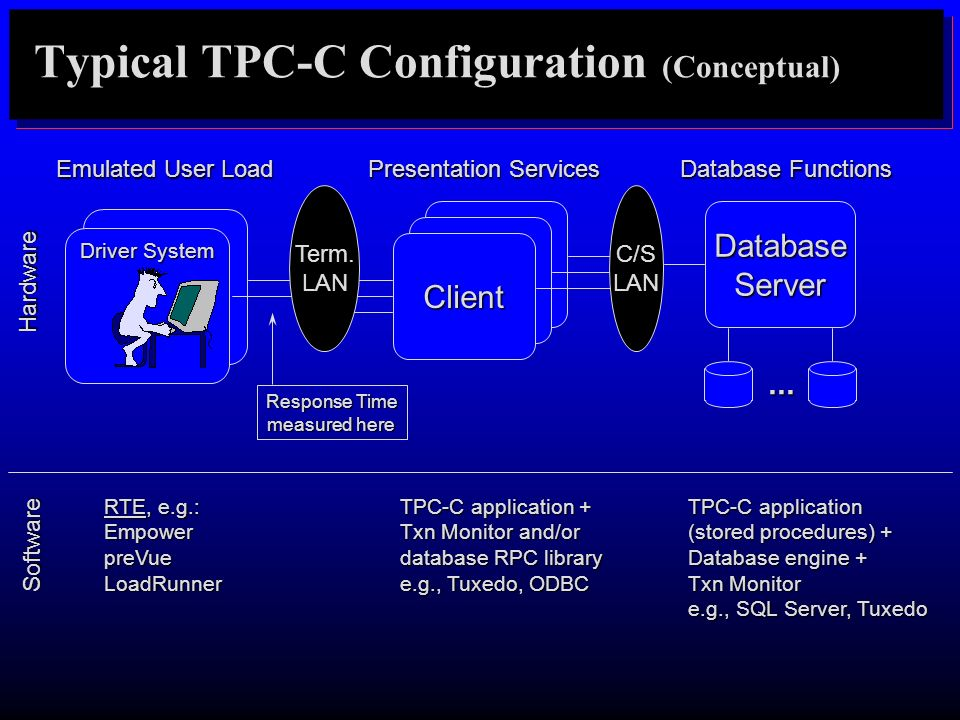 Typical TPC-C Configuration (Conceptual)