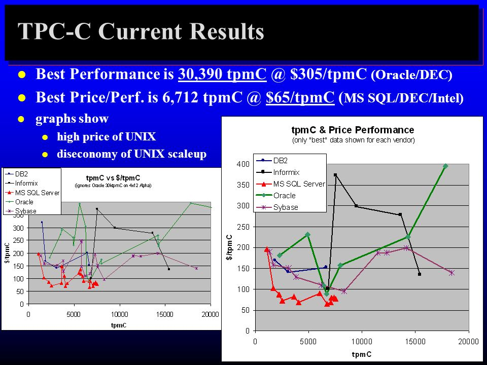 TPC-C Current Results Best Performance is 30,390 tpmC @ $305/tpmC (Oracle/DEC) Best Price/Perf. is 6,712 tpmC @ $65/tpmC (MS SQL/DEC/Intel)