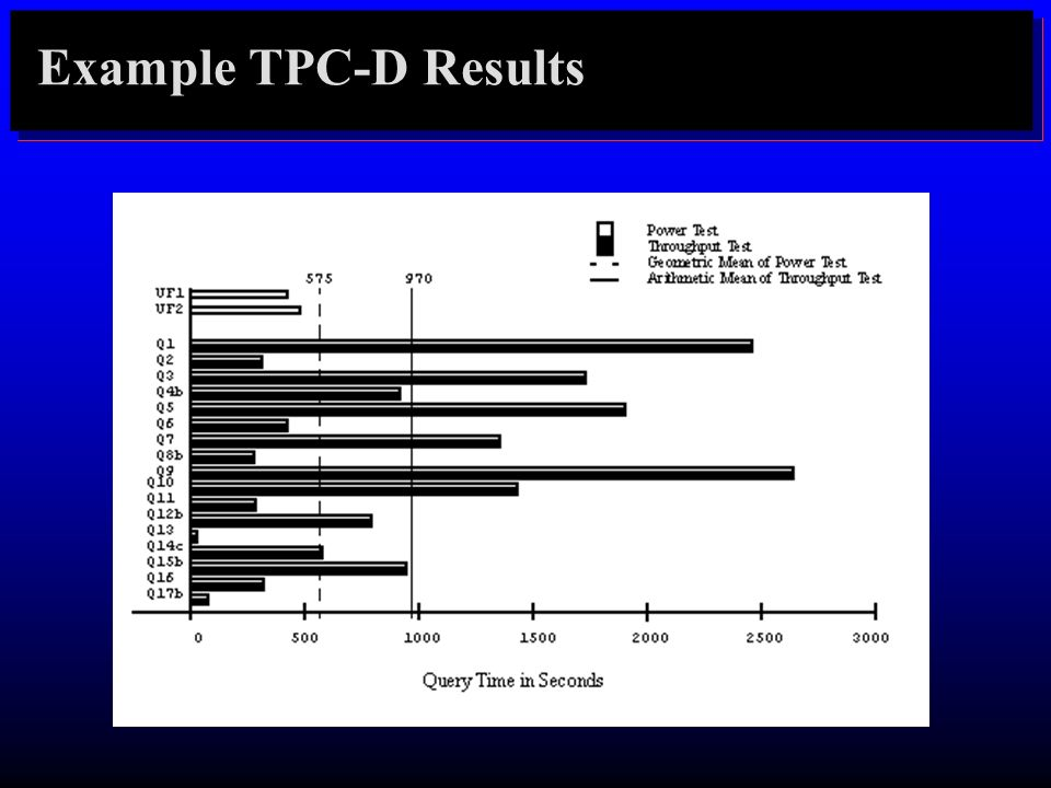 Example TPC-D Results