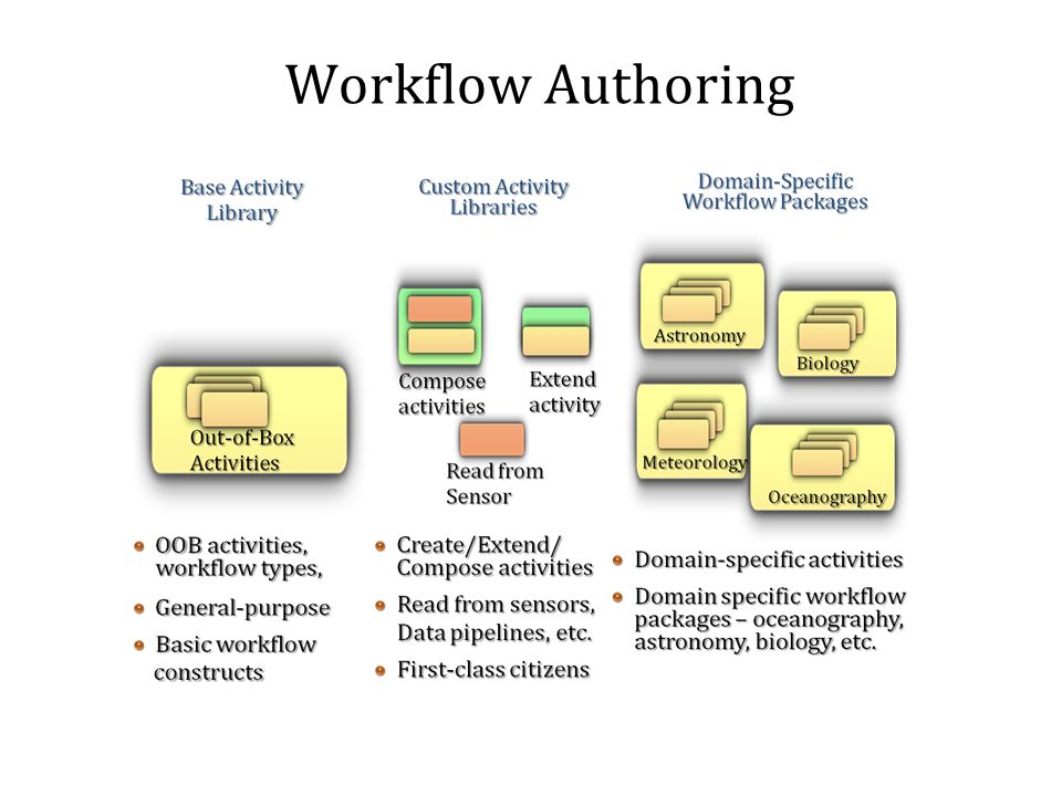 Workflow Authoring