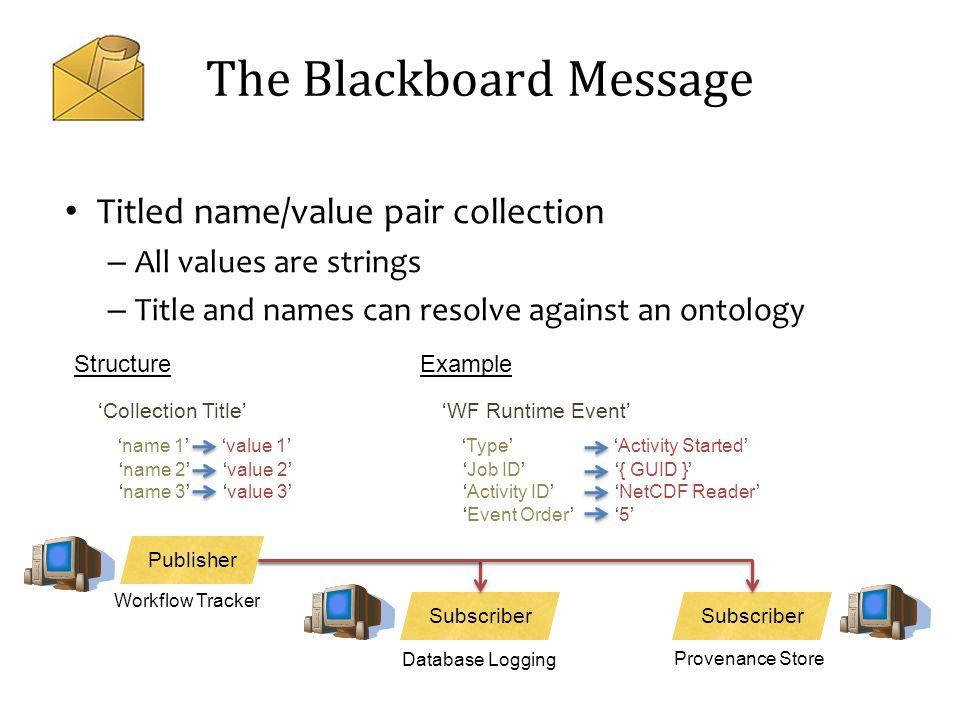 The Blackboard Message