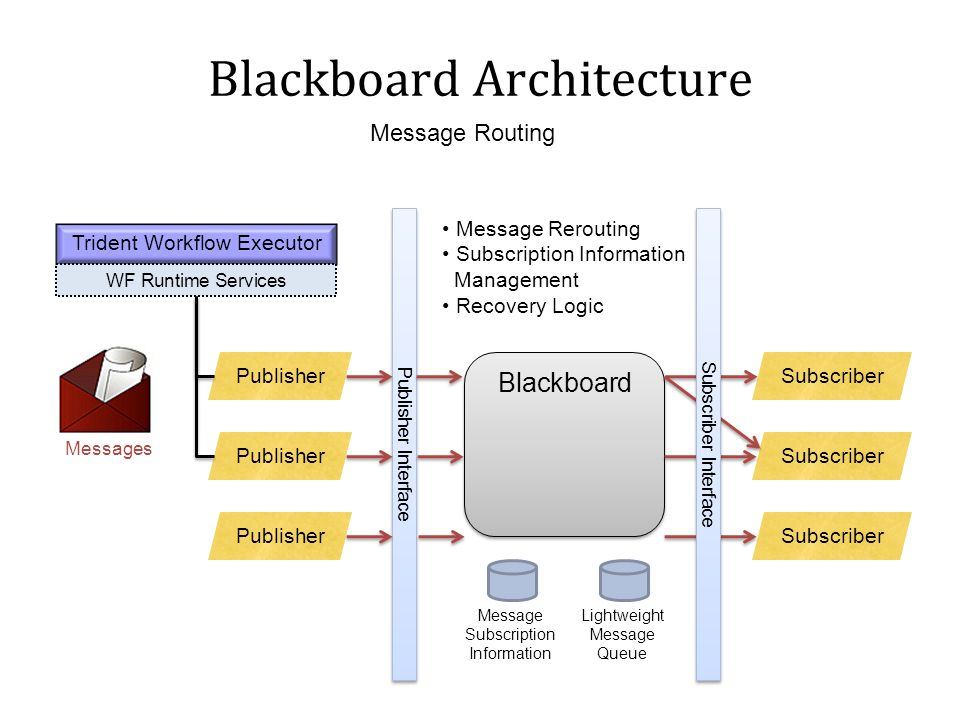 Blackboard Architecture