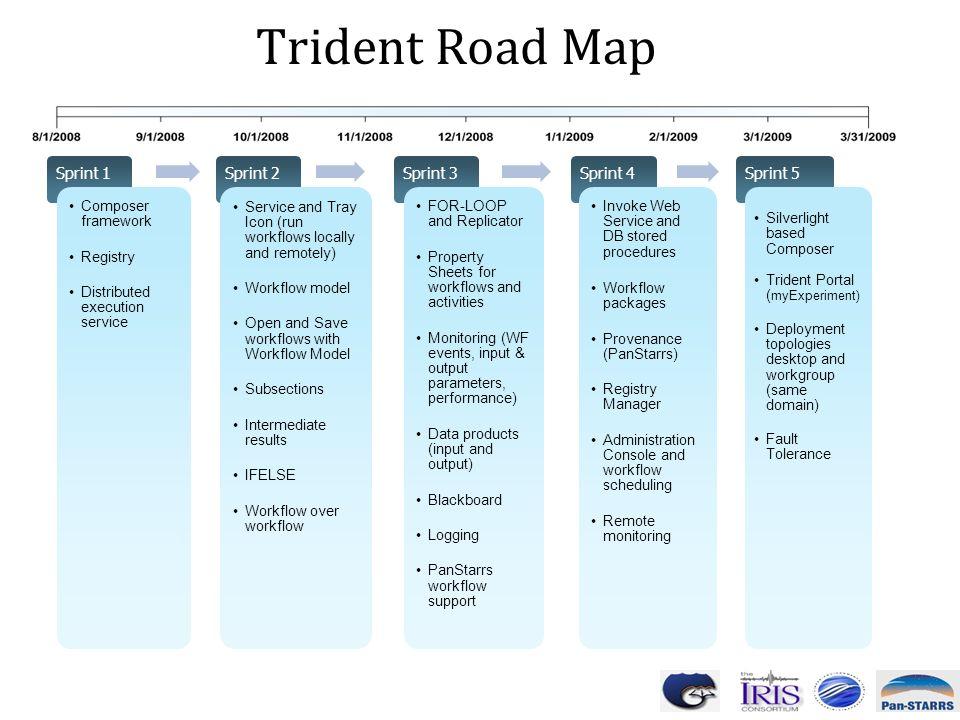 Trident Road Map Sprint 1 Sprint 2 Sprint 3 Sprint 4 Sprint 5