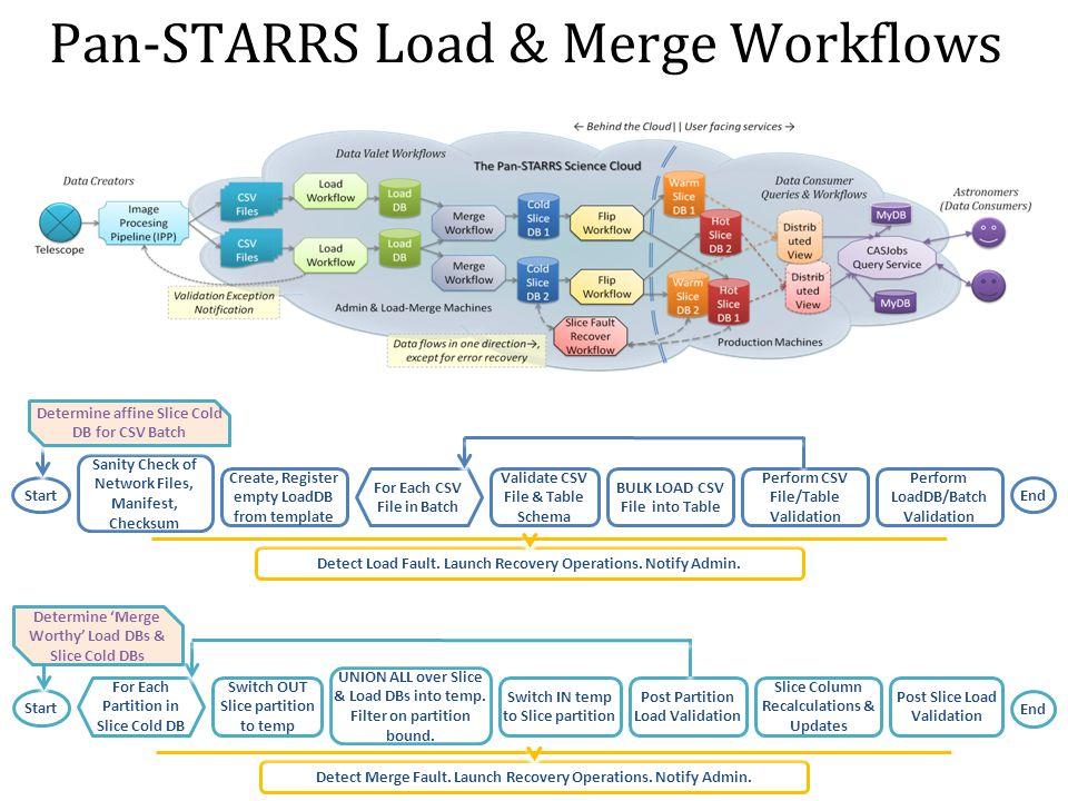 Pan-STARRS Load & Merge Workflows